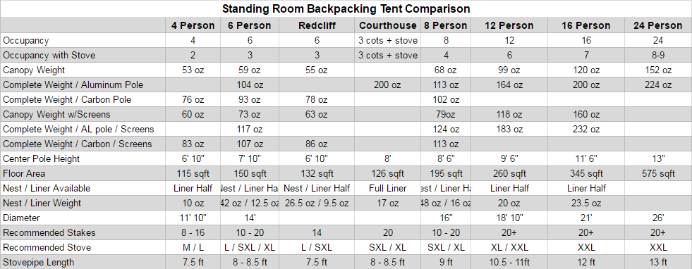 standing-room-backpacking-tent-comparison.png